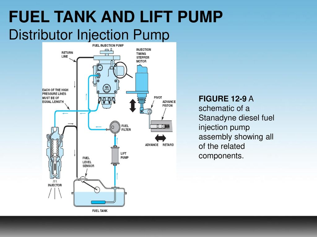 Objectives Learners Will Be Able To Ppt Download Fuel Level Gauge Schematic Tank And Lift Pump Distributor Injection