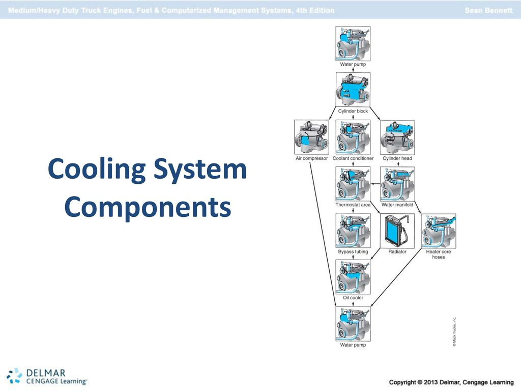 Engine Cooling Systems Chapter Ppt Download Mack Truck Diagram Cylinder Head 51 System Components
