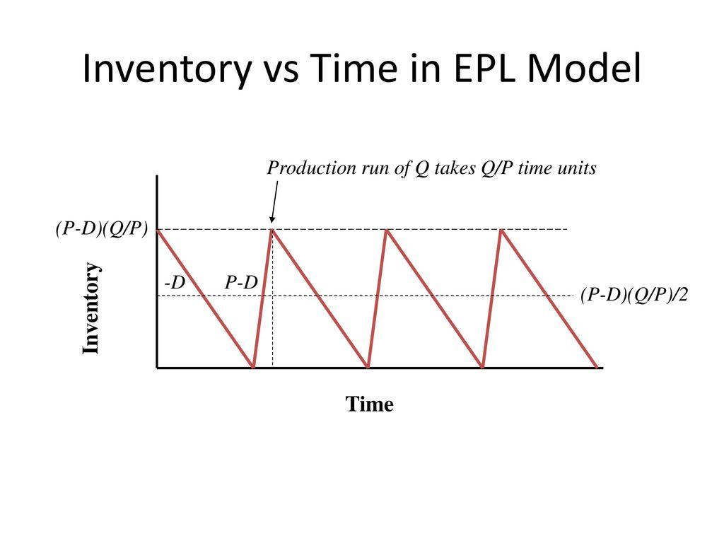 Tm 663 Operations Planning September 12 2011 Paula Jensen Ppt Block Diagram Hpdeskjet300400 17 Inventory
