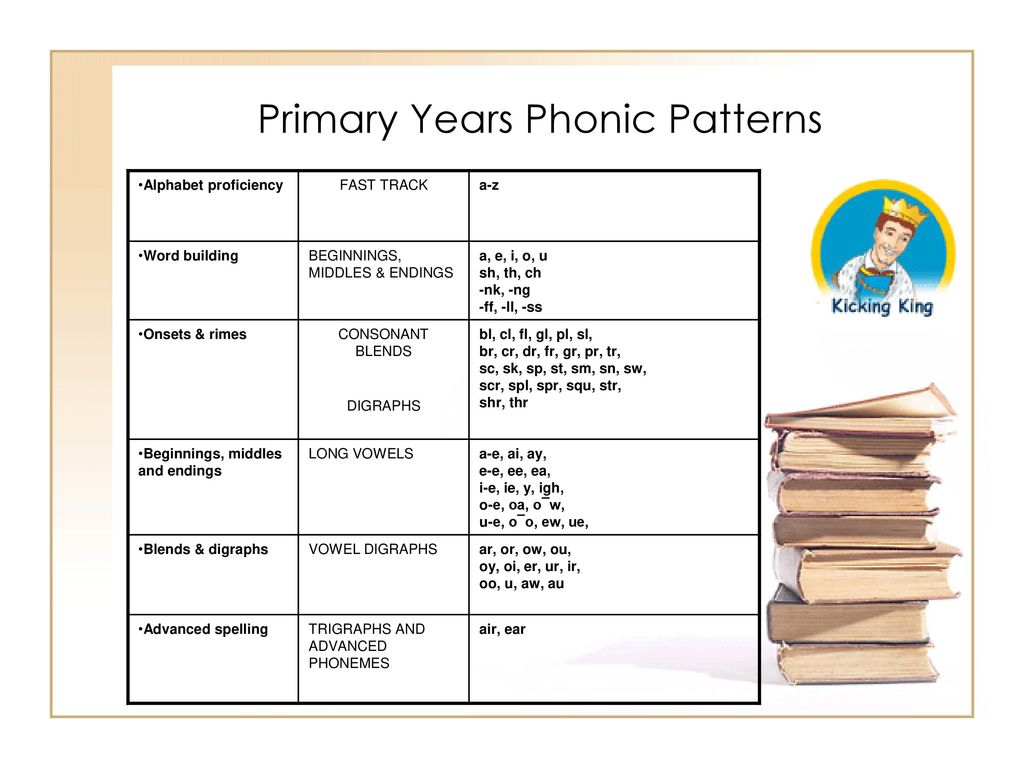 Letterland Literacy Program - ppt video online download