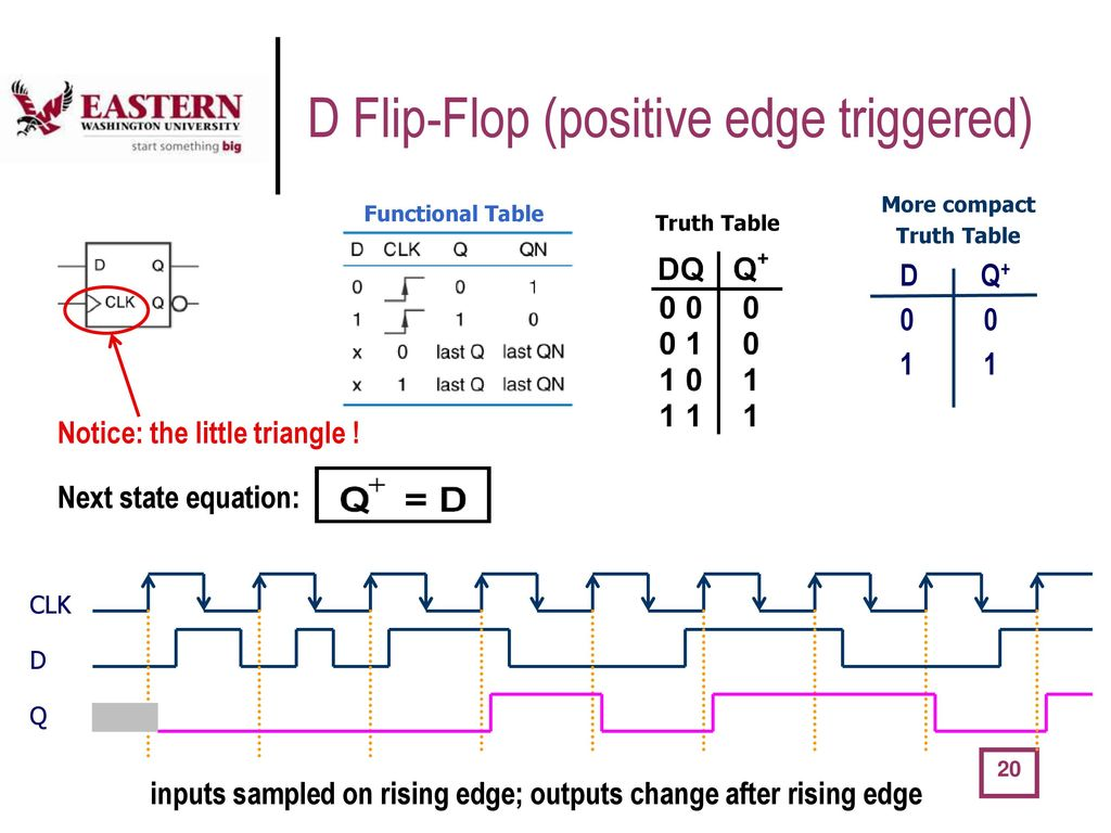 D-trigger: principle of operation, truth table