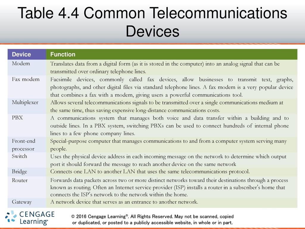Telecommunications And Networks Ppt Download Analog Signal Transmission Over Telephone Lines 39 Table 44 Common Devices
