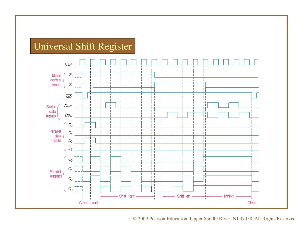Logic Diagram Of Universal Shift Register Wiring Library