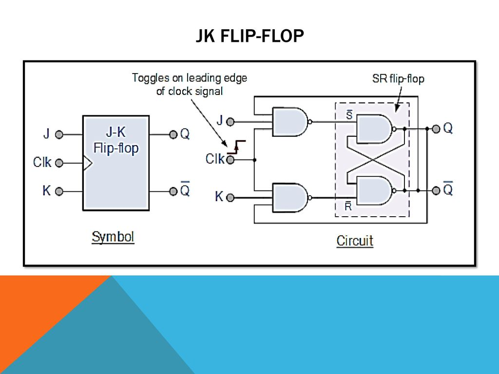 Signal Training School Border Secirity Force Tigri Ppt Download Flip Flop Circuit Of A Rs Built With D 2 The Jk In This One Input Is Complimented To Other Avoid Not Used Condition Sr