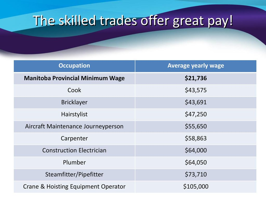 Exploring a Career in the Skilled Trades - ppt download