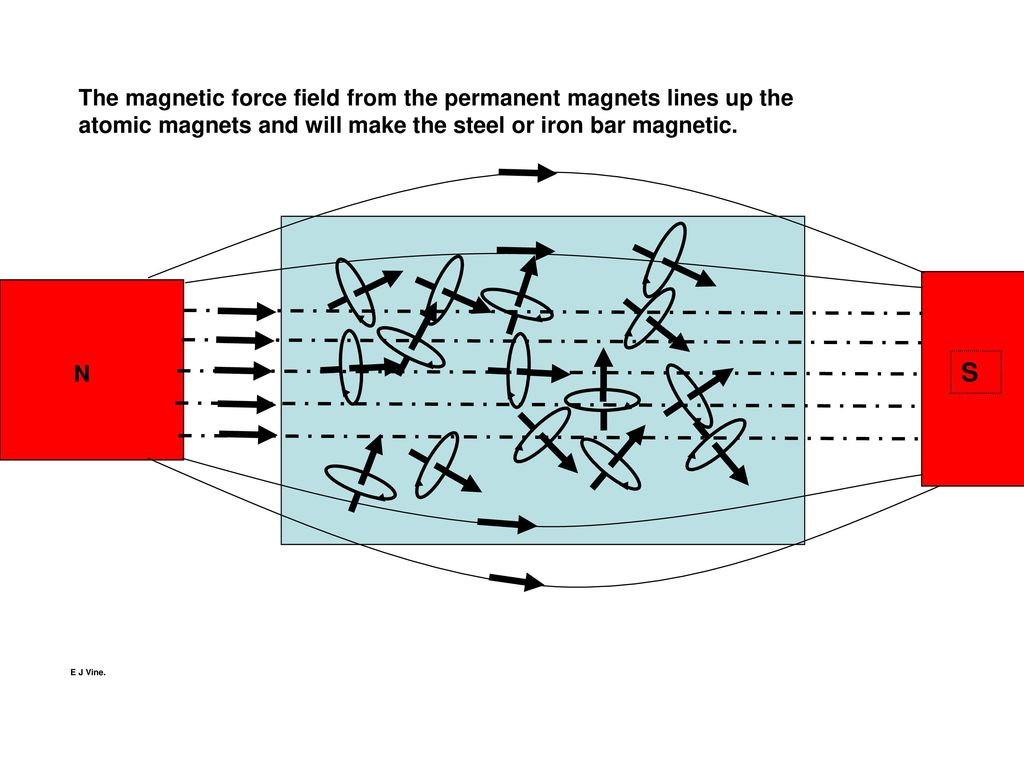 The magnetic force field from the permanent magnets lines up the atomic  magnets and will make