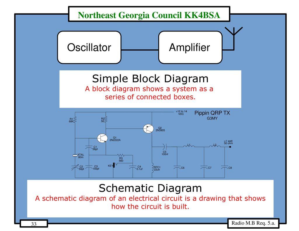 Radio Merit Badge Ppt Download Simple Block Diagram Oscillator Amplifier Schematic