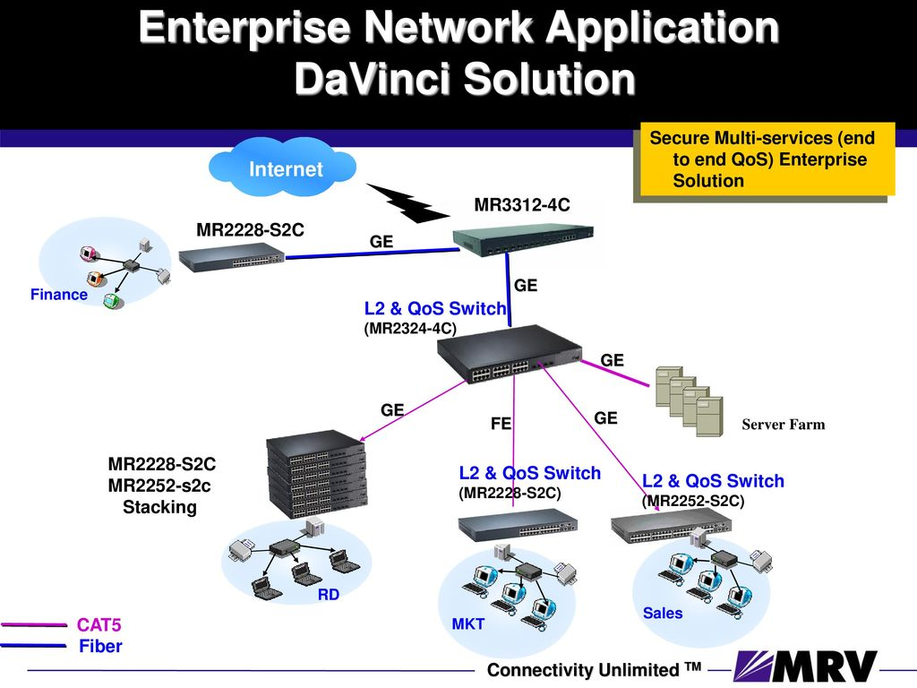 Leader In 10 Gb Networking Ppt Download Network Wiring Closet Diagram 22 Mrv Davinci Intelligent Technology