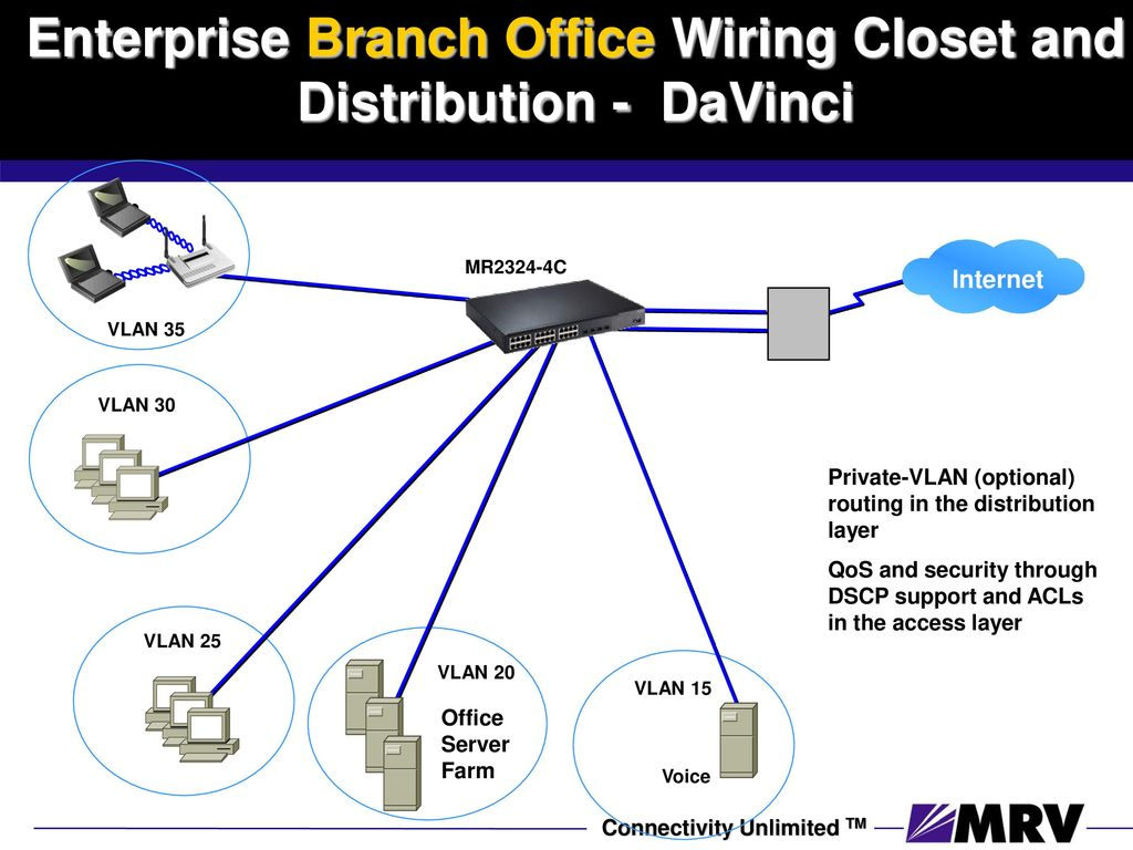 Leader In 10 Gb Networking Ppt Download Coaxial Wiring Closet Enterprise Aggregation Access Davinci Solution
