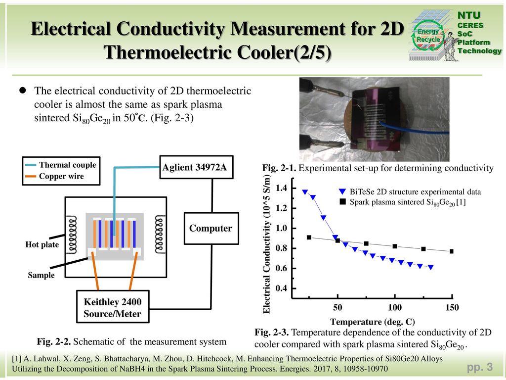 3 Electrical Conductivity Measurement ...