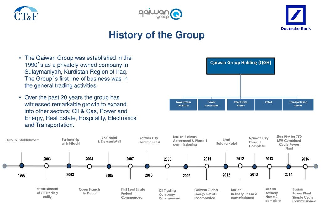 History of the Group The Qaiwan Group was established in the 1990's