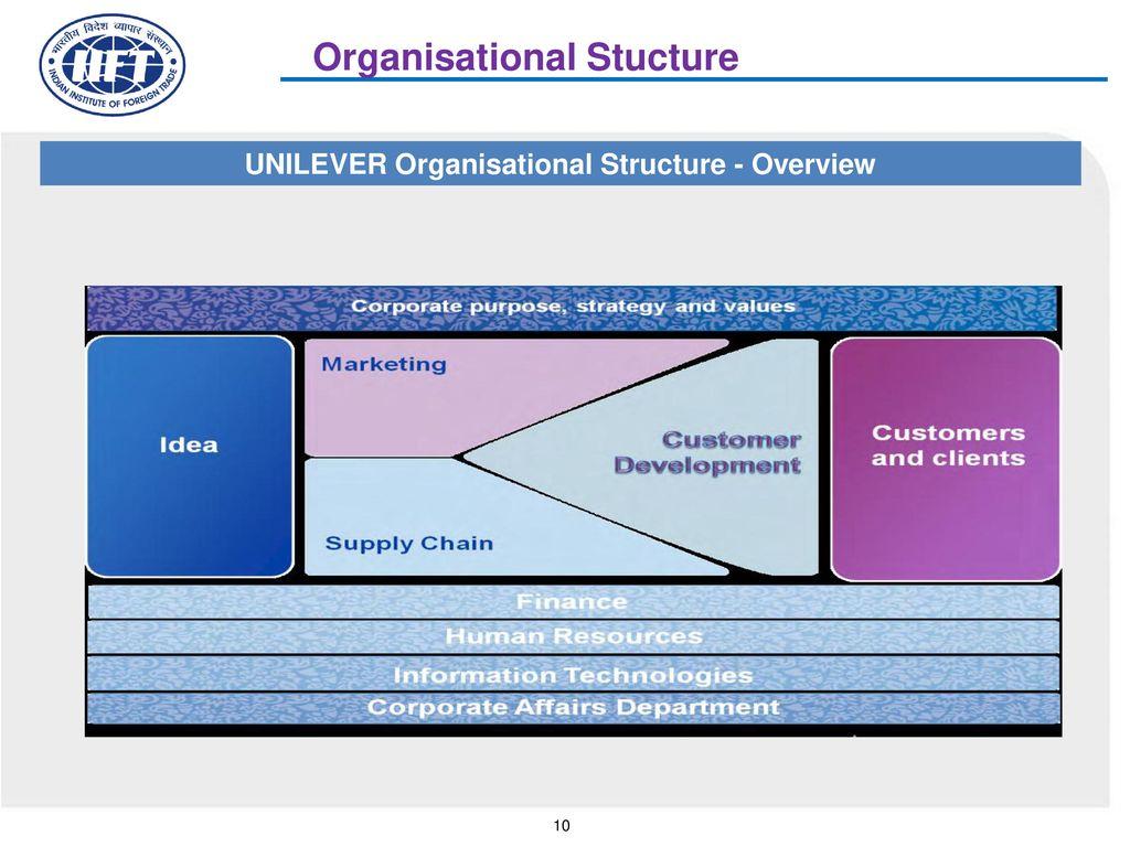 Case study unilever inmarko merger ppt video online download unilever organisational structure overview altavistaventures Choice Image