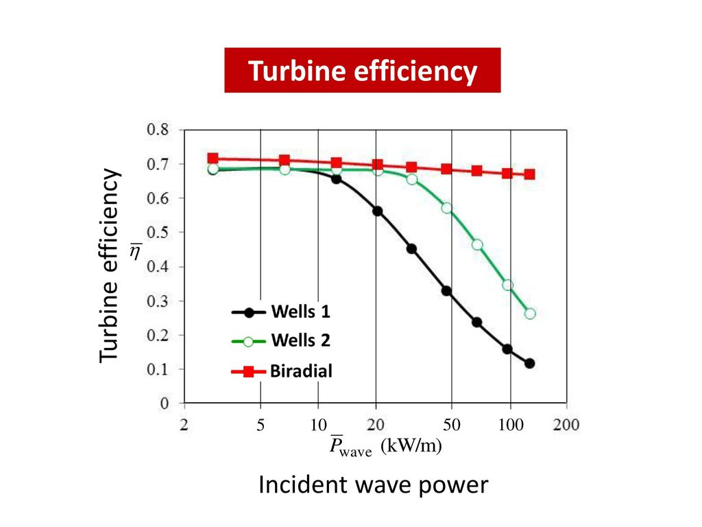 Specialization In Ocean Energy Modelling Of Wave Conversion Power Diagram 26 Turbine Efficiency Incident