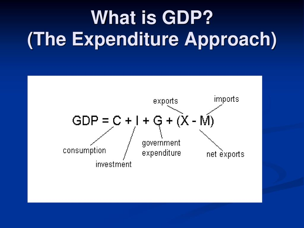 What is GDP