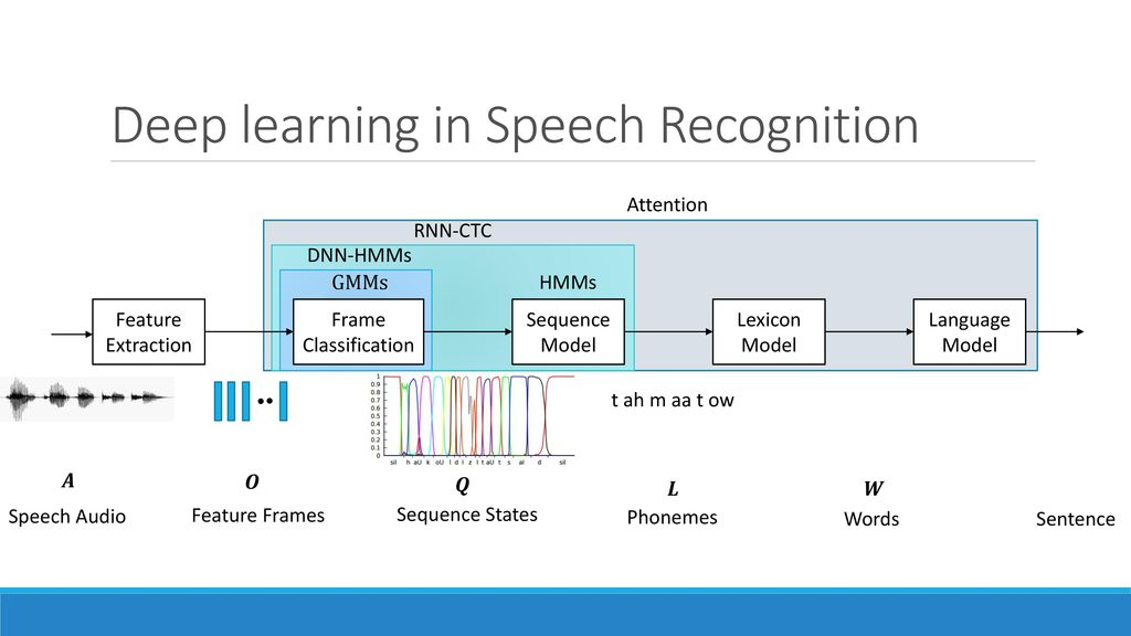 Deep Learning for Audio - ppt download