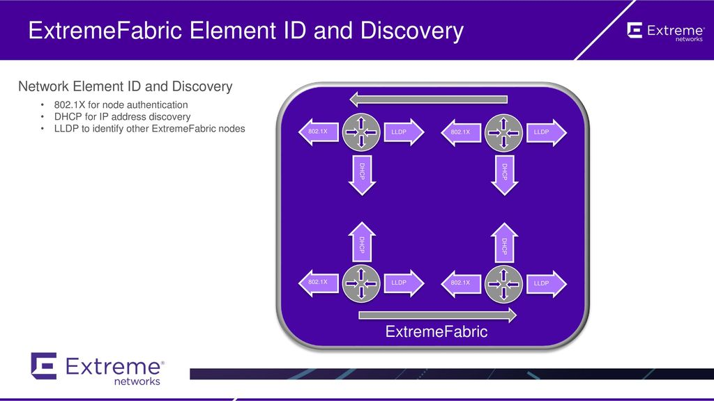 ExtremeFabric Element ID and Discovery