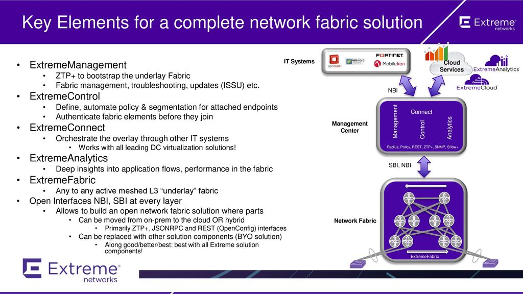 Key Elements for a complete network fabric solution