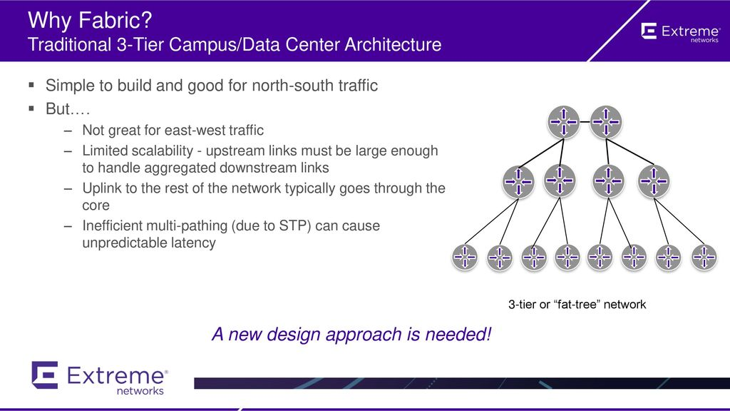Why Fabric Traditional 3-Tier Campus/Data Center Architecture
