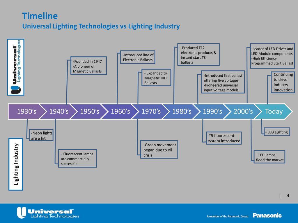 A Custom Presentation For Ppt Download Programmed Start Ballast Wiring Diagram 4 Timeline