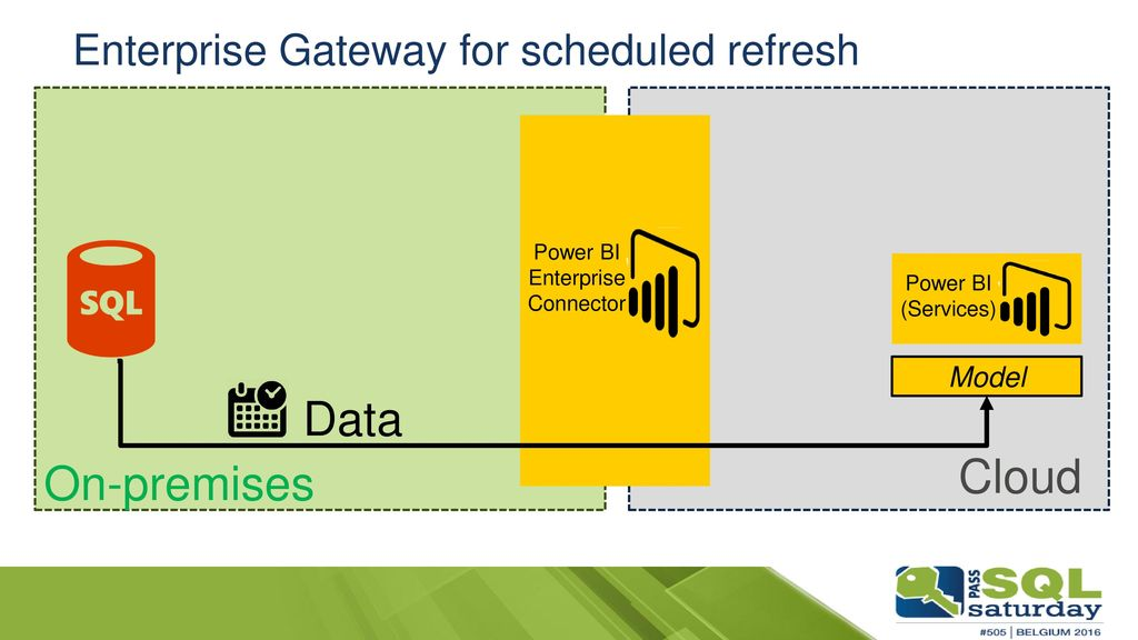 It's time to refresh your data in Power BI! - ppt video online download