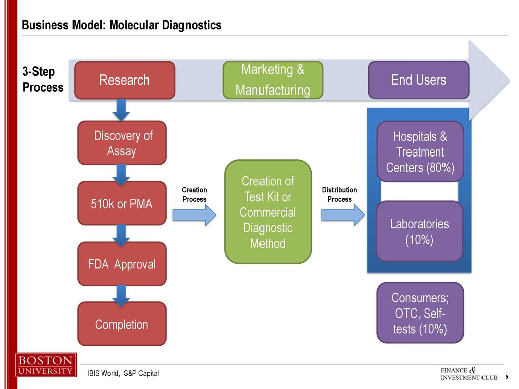 Molecular diagnostics business plan national resume database