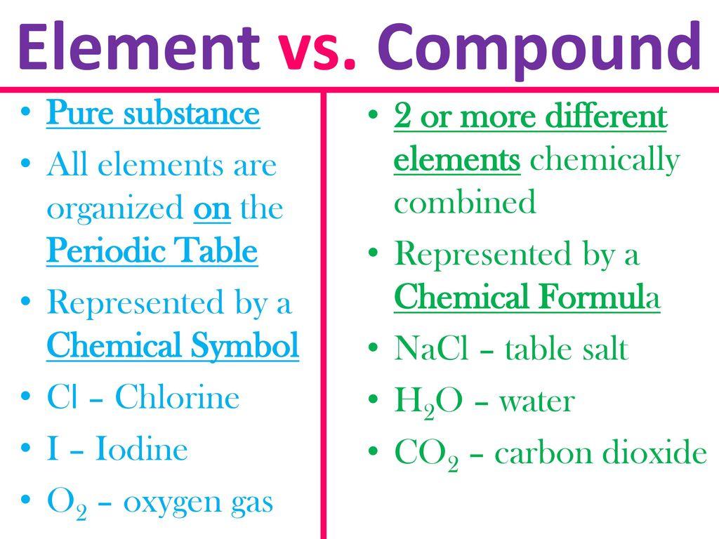Table Salt Element Symbol Elcho Table