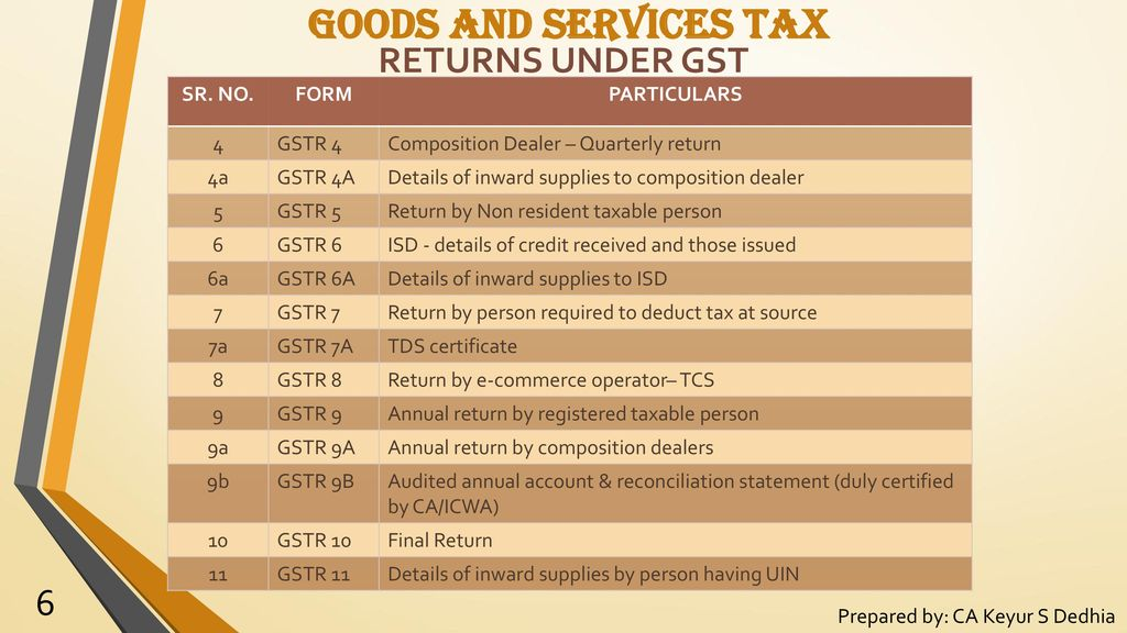 OVERVIEW of GOODS AND SERVICES TAX (GST) - ppt video online download
