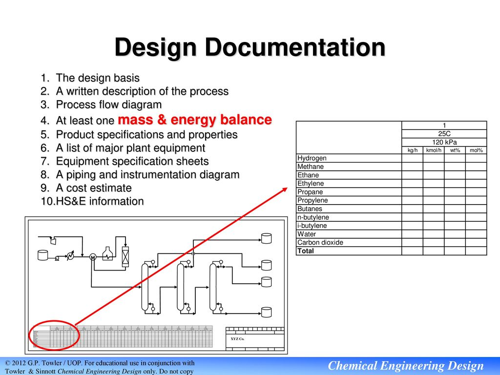 Industrial Process Design Ppt Download Piping Layout Concepts 36 Documentation