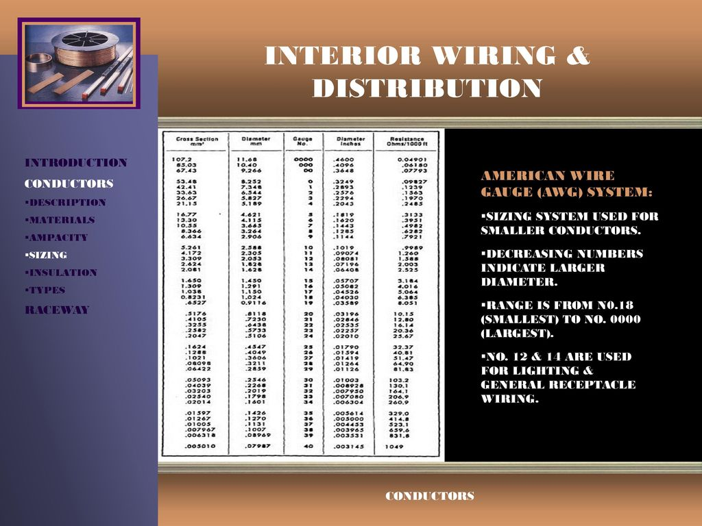 Interior wiring distribution ppt video online download 8 interior wiring distribution introduction conductors description materials ampacity sizing insulation types raceway american wire gauge awg greentooth Gallery