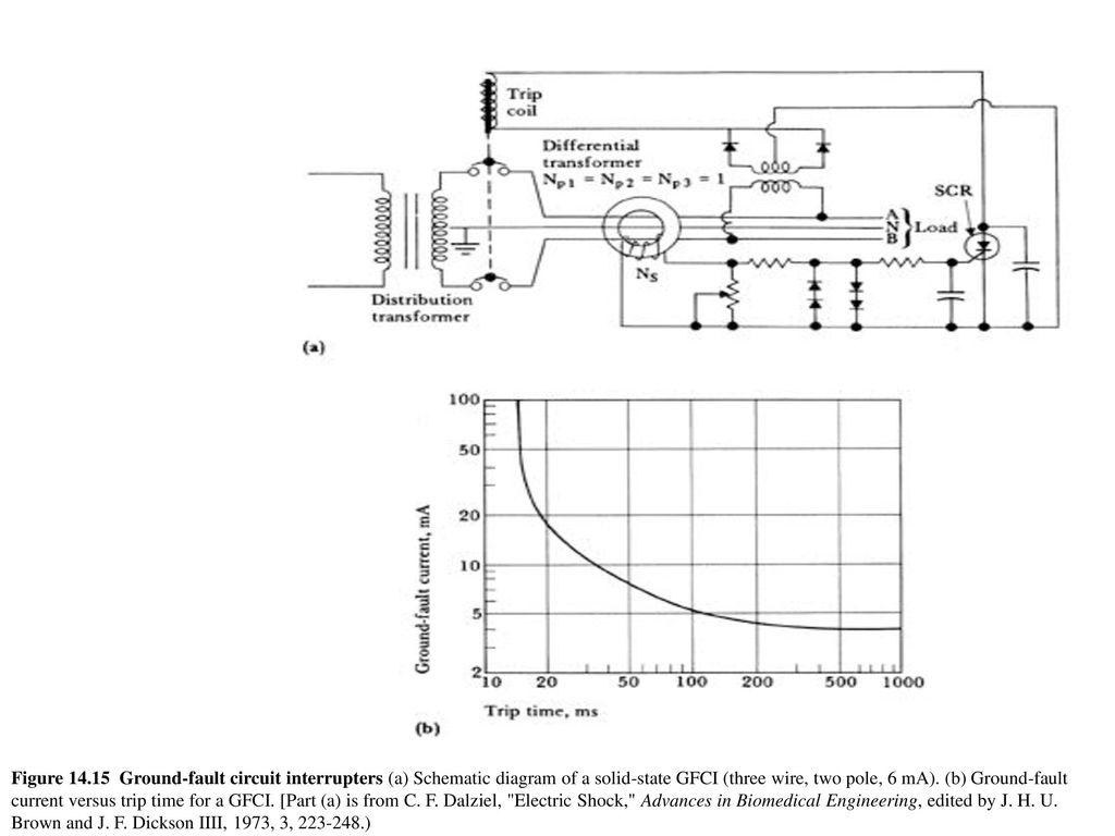 Chapter 14 Electrical Safety Ppt Download Groundfault Circuit Interrupter Protects From Electric Shock Gfci Figure Ground Fault Interrupters A Schematic Diagram Of Solid State