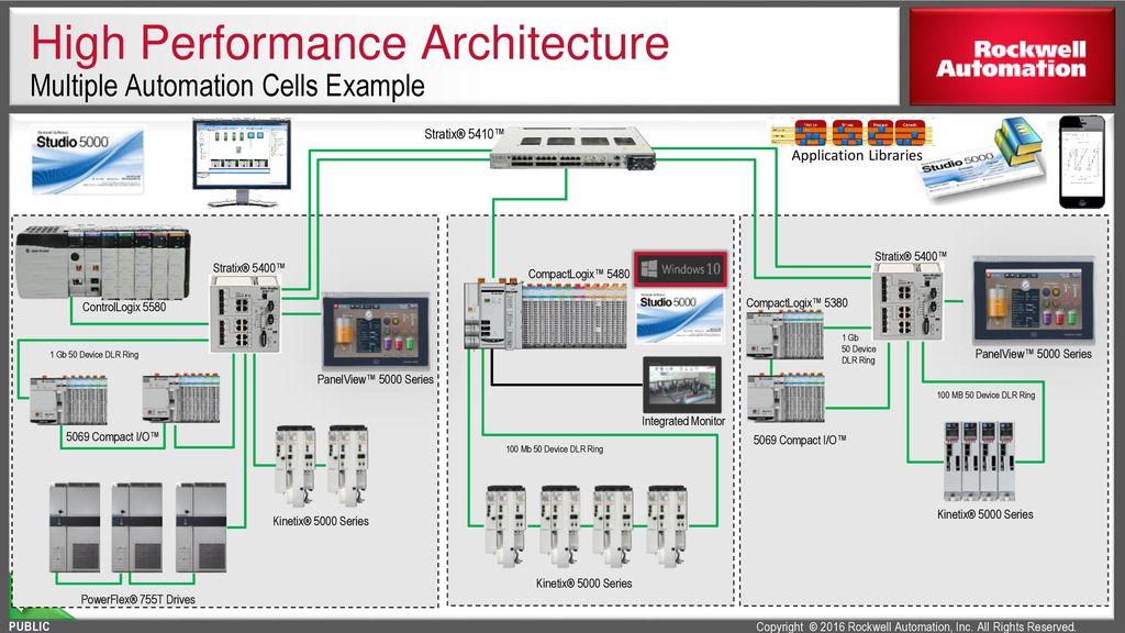 CompactLogix Controllers Portfolio - ppt download