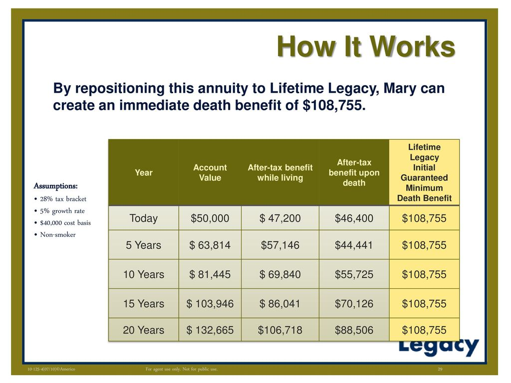 What Is A Tax Deferred Annuity