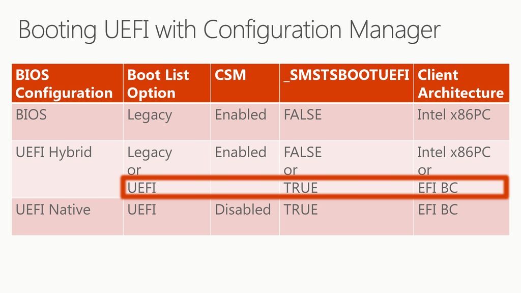 Mdt Uefi And Legacy Boot