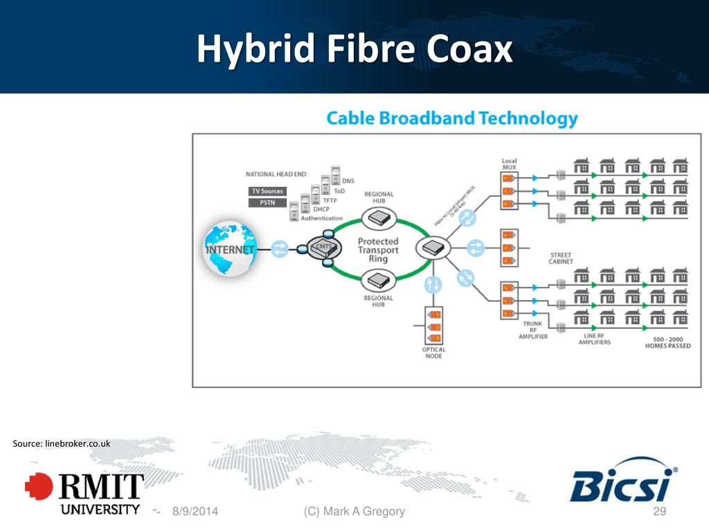 National Broadband Network Ppt Download Internet Connection Sharing Diagram 29 Hybrid Fibre Coax Source Linebrokercouk 8 9 2014 C Mark A Gregory