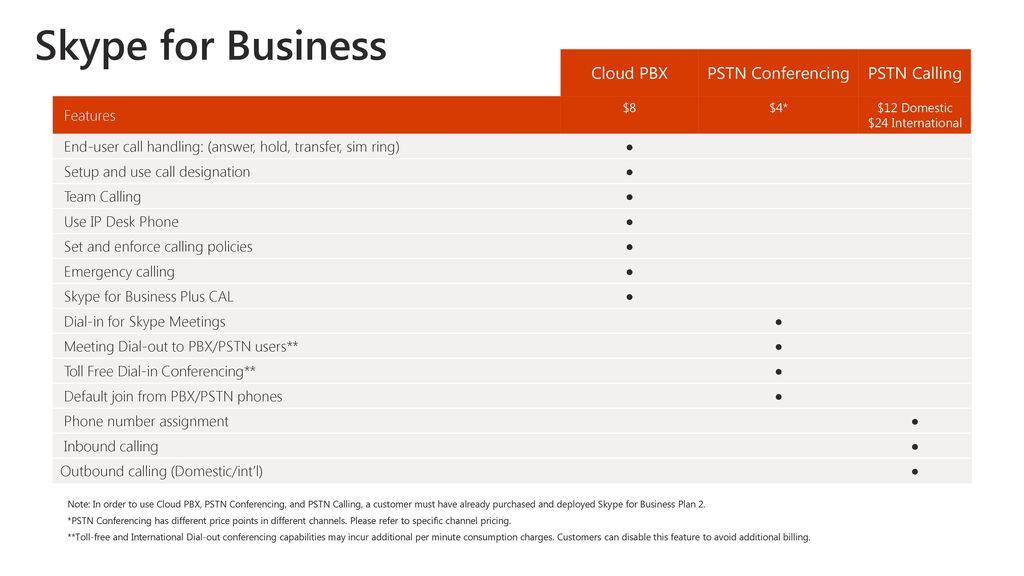 Skype for Business PSTN Services Licensing - ppt download