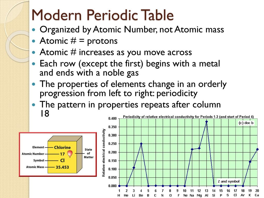The Periodic Table Ch 6 Cvhs Chemistry Eq How Do Electron
