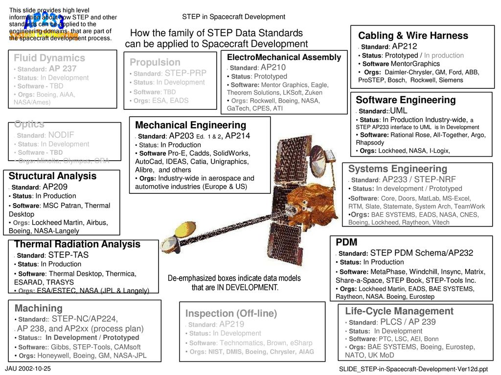 An Overview Of Ap233 Steps Systems Engineering Standard October 20 Boeing Wire Harness 8 Step In Spacecraft Development