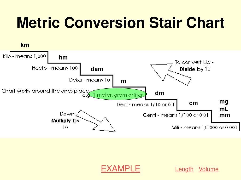 Convert Metric Diagram Of Stair Block And Schematic Diagrams