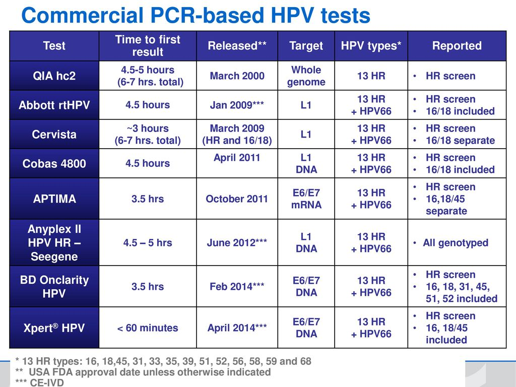 Screening Methods for HPV and Dysplasia Detection - ppt download