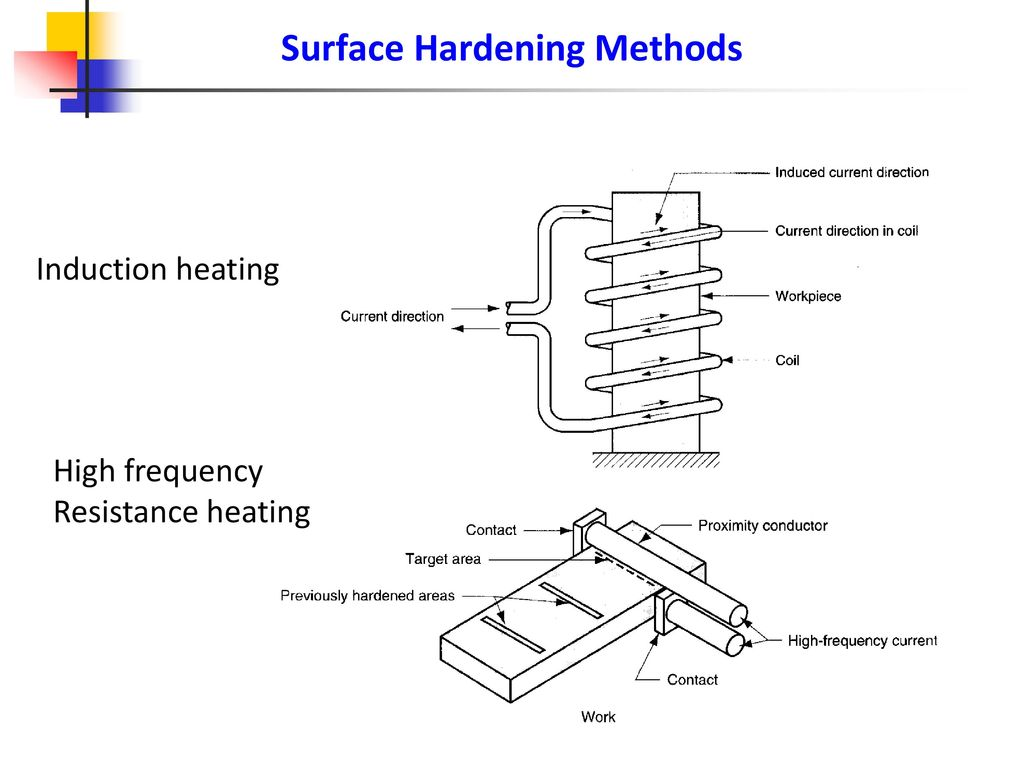 Heat Treatment Of Metals Ppt Download Induction Heating Diagram 31 Surface Hardening Methods