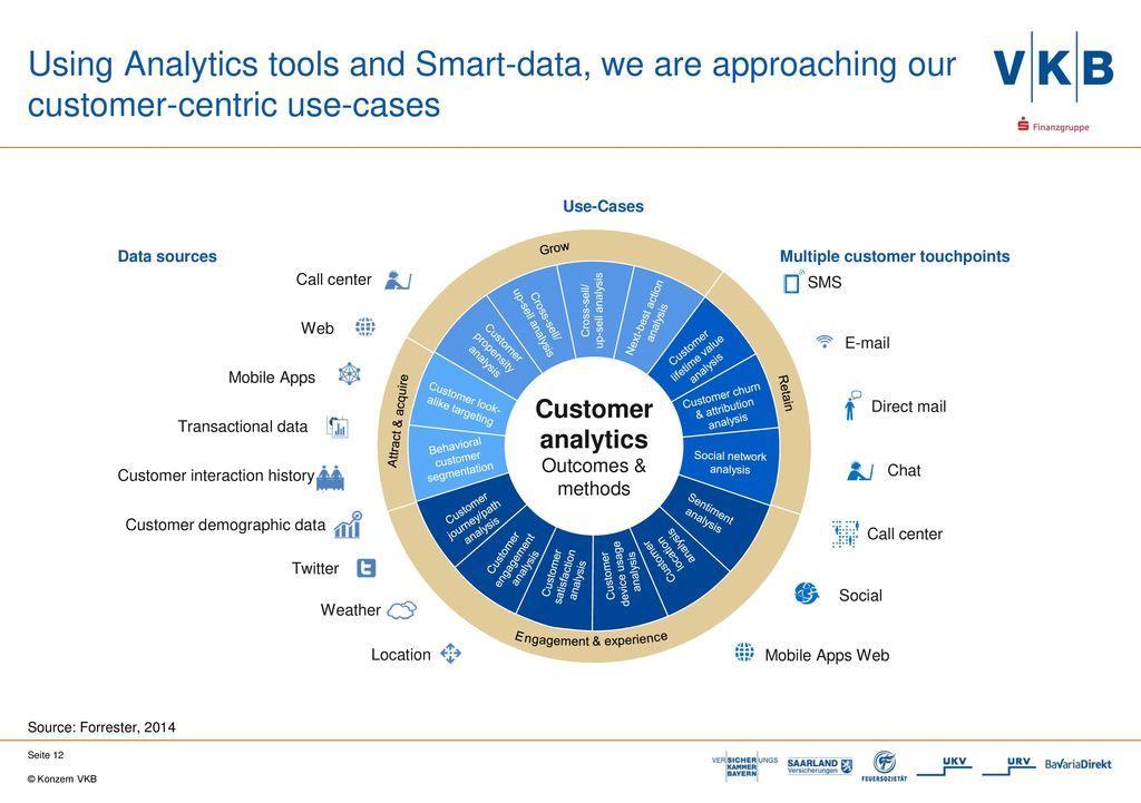 Smart Data for Customer-Centricity at Versicherungskammer