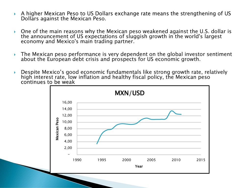 A Higher Mexican Peso To Us Dollars Exchange Rate Means The Strengthening Of Against