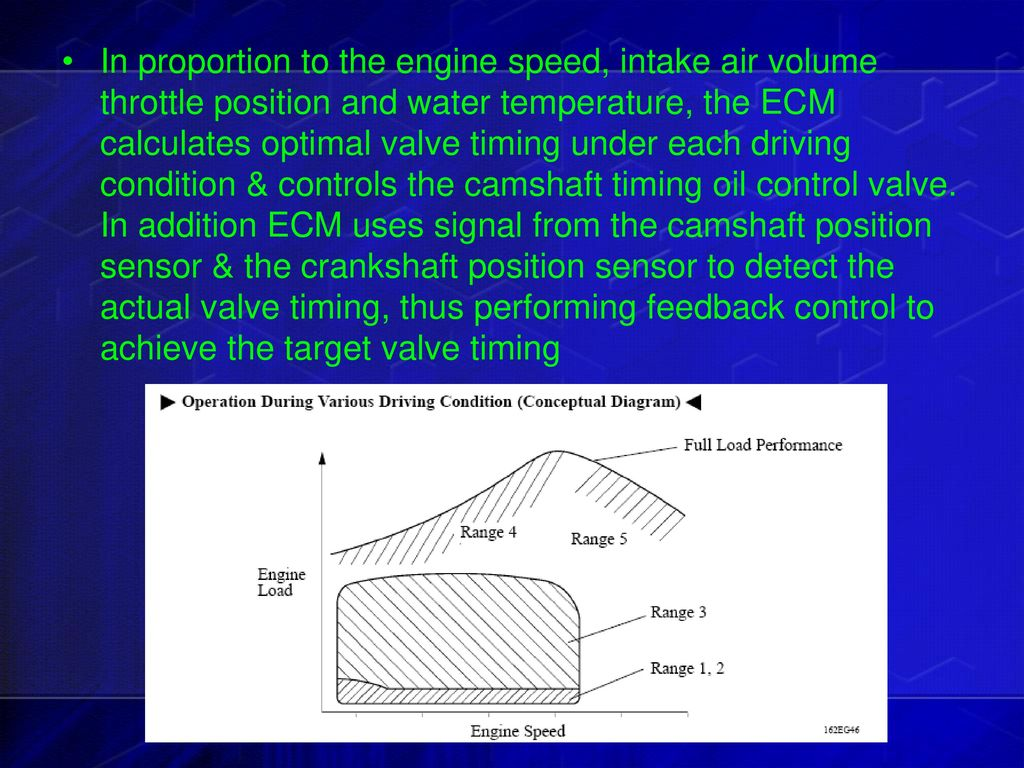 Variable Valve Timing Intelligent System Ppt Video Online Download Engine Diagram 12 In Proportion To The Speed Intake Air Volume Throttle Position And Water Temperature Ecm Calculates Optimal Under Each Driving