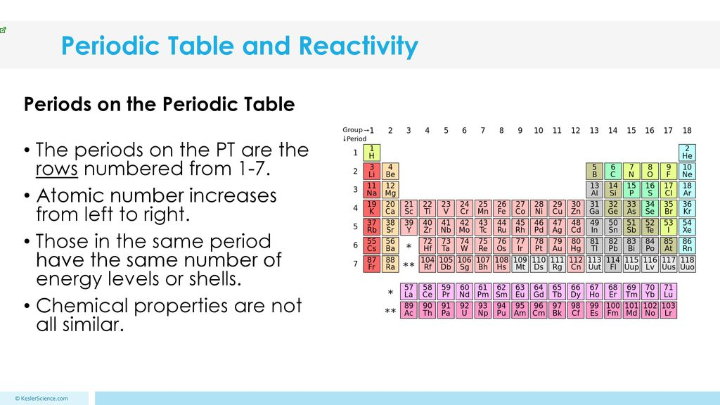 Periodic table and reactivity ppt download periodic table and reactivity urtaz Gallery