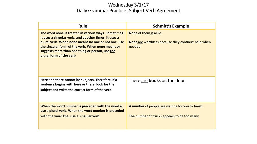 Tuesday 22817 Daily Grammar Practice Subject Verb Agreement Ppt