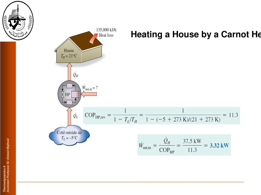 Analysis Of A Carnot Heat Engine Ppt Video Online Download Loss Diagram 5 Heating House By Pump