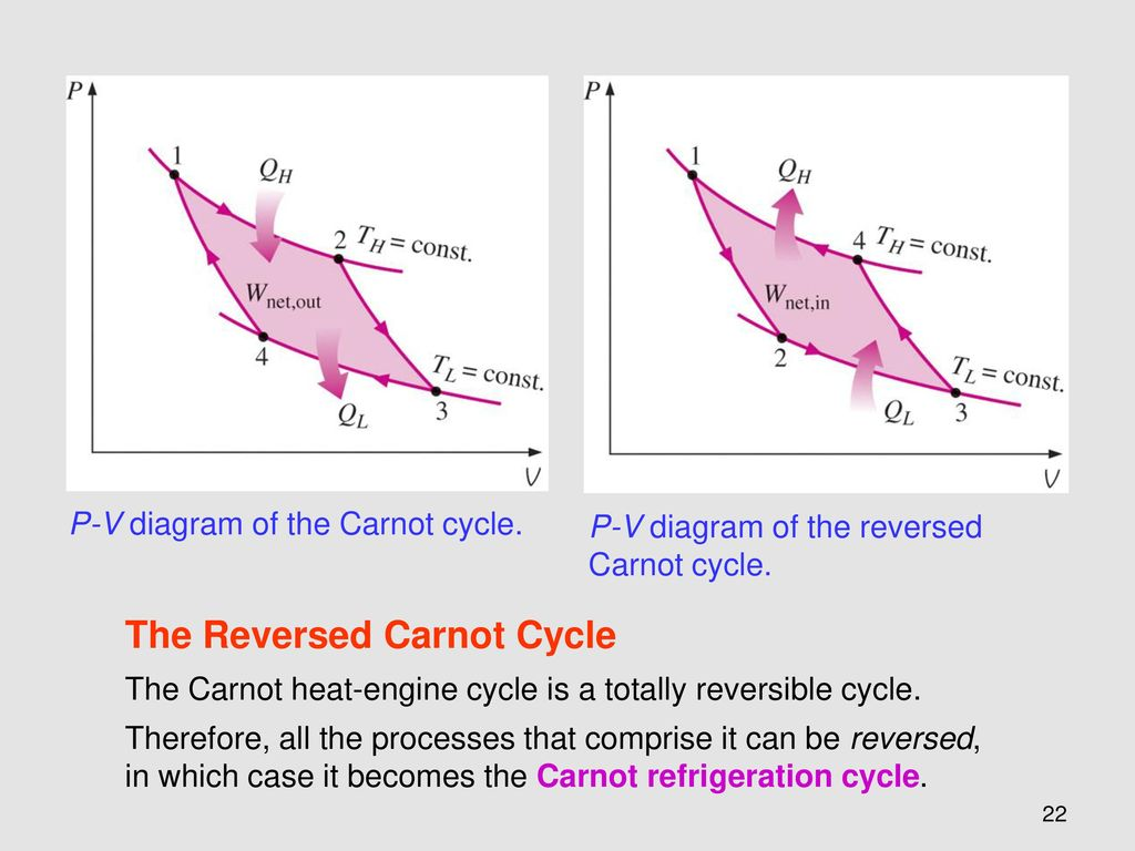 Chapter 6 The Second Law Of Thermodynamics Ppt Download Heat Engine Pv Diagram Physics Reversed Carnot Cycle