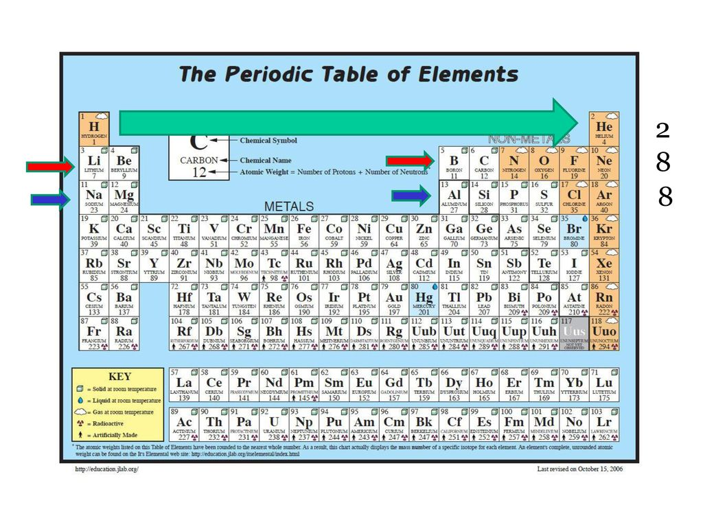 Unlocking The Periodic Table Of Elements Ppt Download