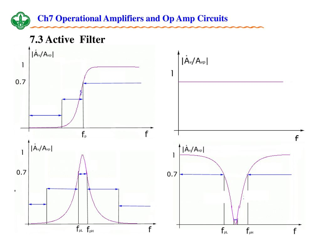 Ch7 Operational Amplifiers And Op Amp Circuits Ppt Download Band Stop Filter Circuit