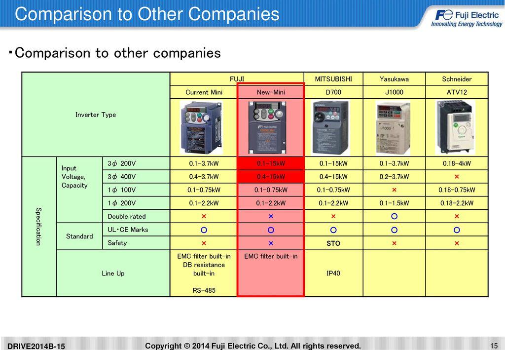 FUJI ELECTRIC CO ,LTD Power Electronics Business Group Drive